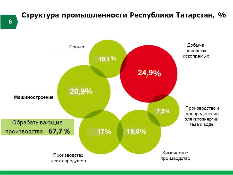 Структура промышленности Республики Татарстан, % 6 20,9 17 19,6 10,1 7,5 24,9 Обрабатывающие производства 67,7 % Машиностроение Прочее Добыча полезных