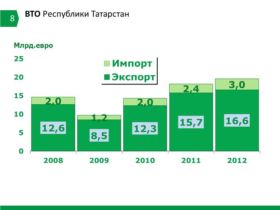 ВТО Республики Татарстан 8 Млрд.евро