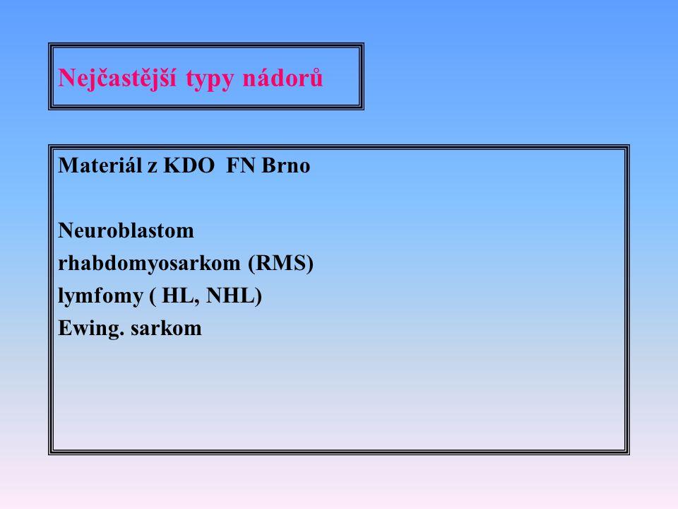 Nejčastější typy nádorů Materiál z KDO FN Brno Neuroblastom rhabdomyosarkom (RMS) lymfomy ( HL, NHL) Ewing. sarkom