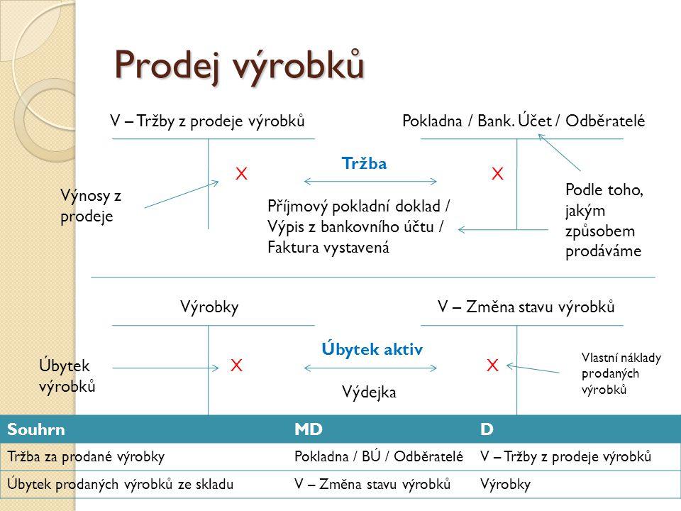 Prodej výrobků V – Tržby z prodeje výrobků Příjmový pokladní doklad / Výpis z bankovního účtu / Faktura vystavená Pokladna / Bank. Účet / Odběratelé X