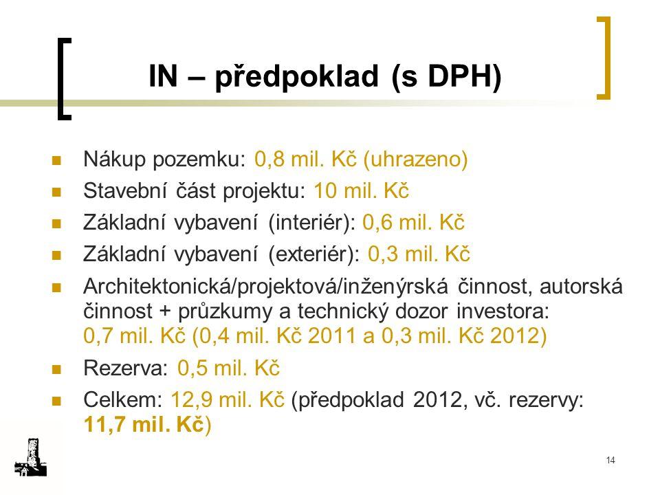 14 IN – předpoklad (s DPH) Nákup pozemku: 0,8 mil. Kč (uhrazeno) Stavební část projektu: 10 mil. Kč Základní vybavení (interiér): 0,6 mil. Kč Základní