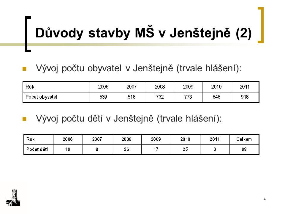4 Důvody stavby MŠ v Jenštejně (2) Vývoj počtu obyvatel v Jenštejně (trvale hlášení): Vývoj počtu dětí v Jenštejně (trvale hlášení):