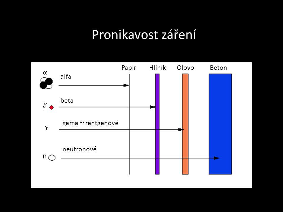 Pronikavost záření Papír Hliník Olovo Beton    n alfa beta gama  rentgenové neutronové