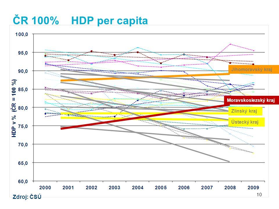 ČR 100% HDP per capita Zdroj: ČSÚ 10 Moravskoslezský kraj Jihomoravský kraj Ústecký kraj Zlínský kraj