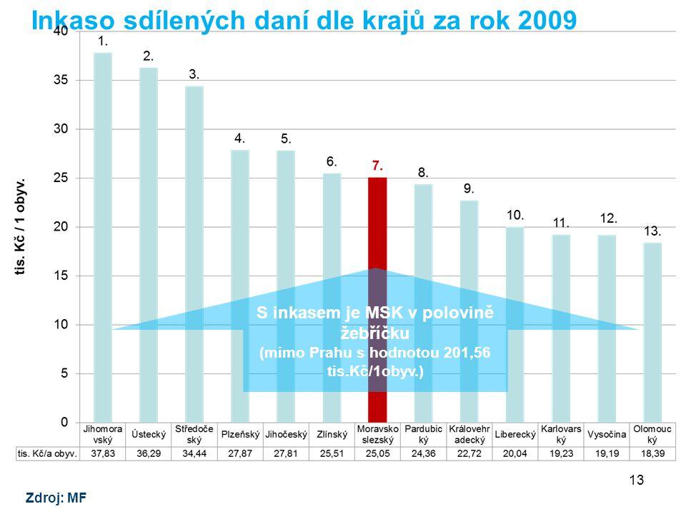 Inkaso sdílených daní dle krajů za rok 2009 Zdroj: MF 13 S inkasem je MSK v polovině žebříčku (mimo Prahu s hodnotou 201,56 tis.Kč/1obyv.)