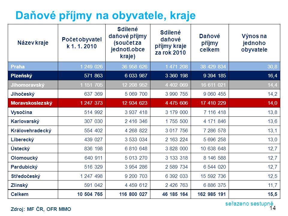 Daňové příjmy na obyvatele, kraje Zdroj: MF ČR, OFR MMO seřazeno sestupně Název kraje Počet obyvatel k 1.