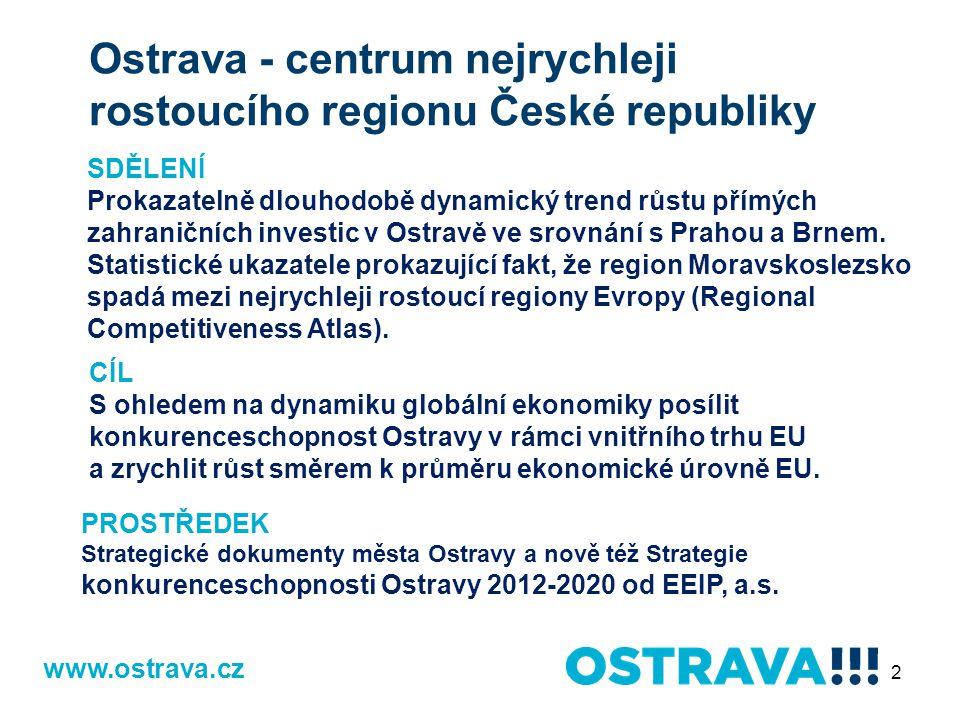 SDĚLENÍ Prokazatelně dlouhodobě dynamický trend růstu přímých zahraničních investic v Ostravě ve srovnání s Prahou a Brnem.