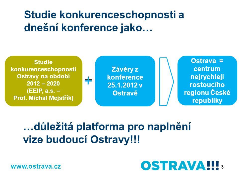 3 www.ostrava.cz Studie konkurenceschopnosti a dnešní konference jako… …důležitá platforma pro naplnění vize budoucí Ostravy!!.