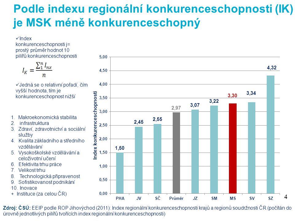 Zdroj: ČSÚ: EEIP podle ROP Jihovýchod (2011): Index regionální konkurenceschopnosti krajů a regionů soudržnosti ČR (počítán do úrovně jednotlivých pilířů tvořících index regionální konkurenceschopnosti) Index konkurenceschopnosti j= prostý průměr hodnot 10 pilířů konkurenceschopnosti 2.