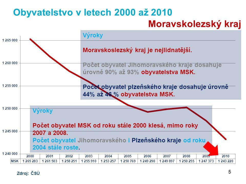 Obyvatelstvo v letech 2000 až 2010 Moravskolezský kraj Zdroj: ČSÚ 5 Výroky Moravskoslezský kraj je nejlidnatější.