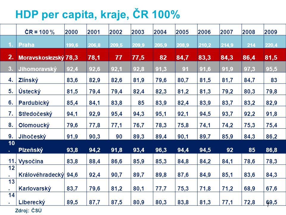 HDP per capita, kraje, ČR 100% ČR = 100 %2000200120022003200420052006200720082009 1.Praha 199,6206,8209,5209,9205,9208,9210,2214,9214220,4 2.