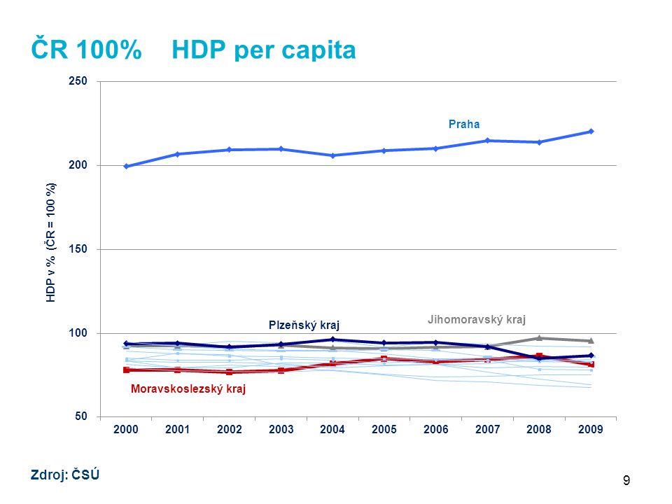 9 ČR 100% HDP per capita Zdroj: ČSÚ