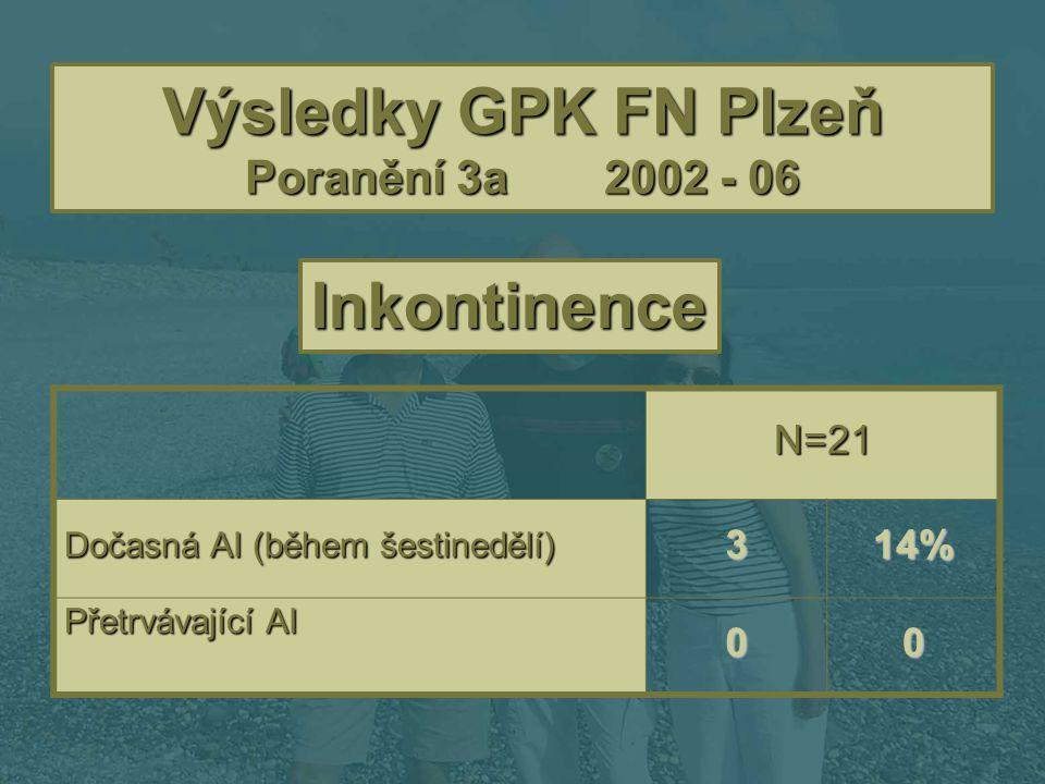 Výsledky GPK FN Plzeň Poranění 3a2002 - 06 Inkontinence N=21 Dočasná AI (během šestinedělí) 314% Přetrvávající AI 00