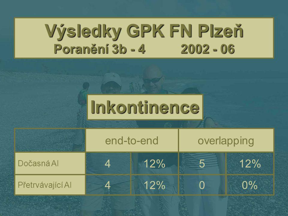 Výsledky GPK FN Plzeň Poranění 3b - 42002 - 06 0% 12%12% 12% 04 Přetrvávající AI 54 Dočasná AI overlappingend-to-end Inkontinence