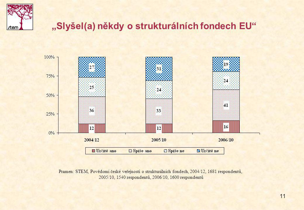 """11 """"Slyšel(a) někdy o strukturálních fondech EU Pramen: STEM, Povědomí české veřejnosti o strukturálních fondech, 2004/12, 1681 respondentů, 2005/10, 1540 respondentů, 2006/10, 1600 respondentů"""