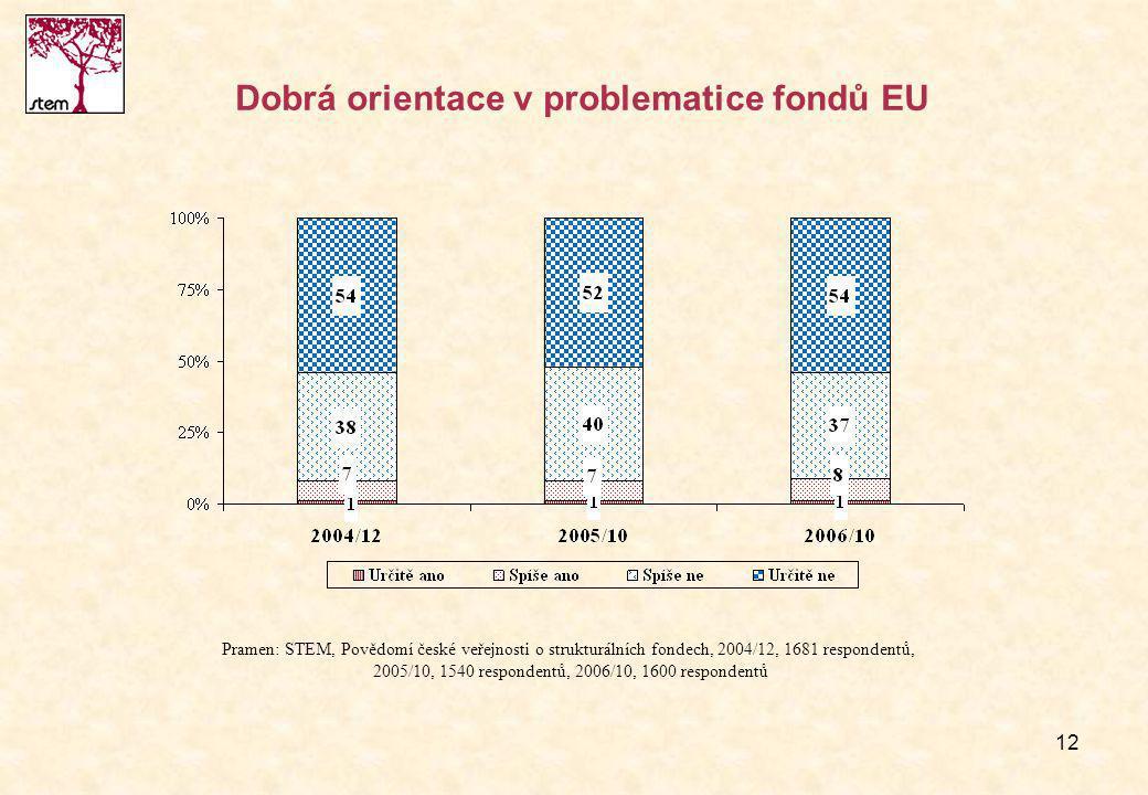12 Dobrá orientace v problematice fondů EU Pramen: STEM, Povědomí české veřejnosti o strukturálních fondech, 2004/12, 1681 respondentů, 2005/10, 1540 respondentů, 2006/10, 1600 respondentů