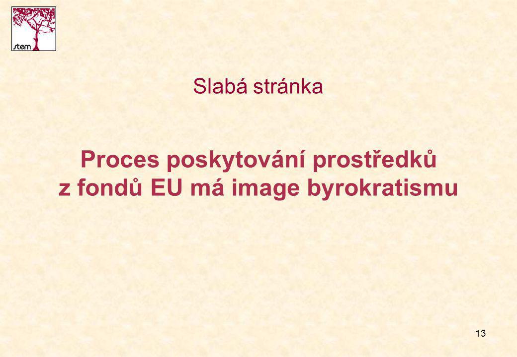 13 Proces poskytování prostředků z fondů EU má image byrokratismu Slabá stránka