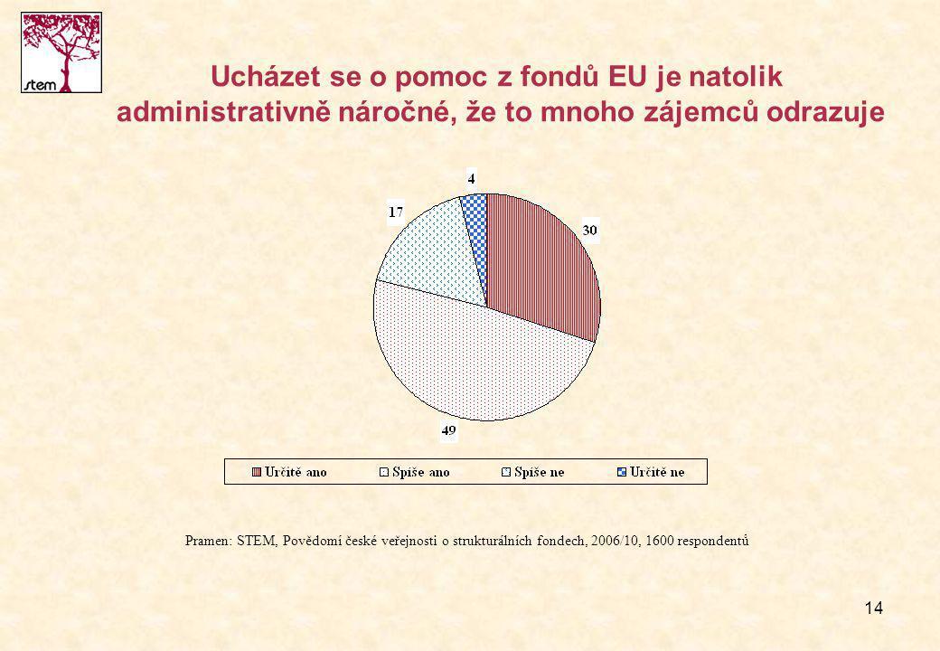 14 Ucházet se o pomoc z fondů EU je natolik administrativně náročné, že to mnoho zájemců odrazuje Pramen: STEM, Povědomí české veřejnosti o strukturálních fondech, 2006/10, 1600 respondentů