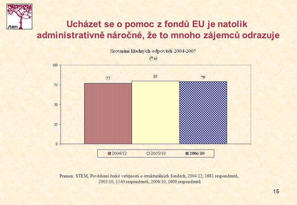 15 Ucházet se o pomoc z fondů EU je natolik administrativně náročné, že to mnoho zájemců odrazuje Pramen: STEM, Povědomí české veřejnosti o strukturálních fondech, 2004/12, 1681 respondentů, 2005/10, 1540 respondentů, 2006/10, 1600 respondentů