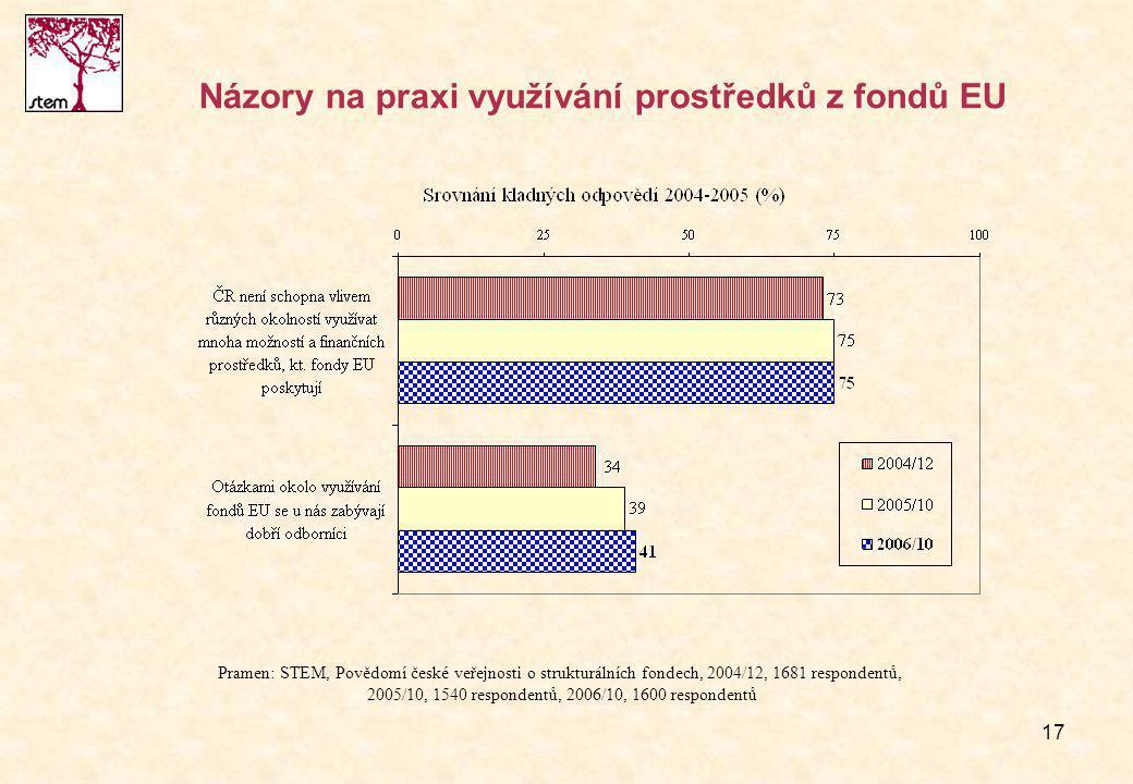 17 Názory na praxi využívání prostředků z fondů EU Pramen: STEM, Povědomí české veřejnosti o strukturálních fondech, 2004/12, 1681 respondentů, 2005/10, 1540 respondentů, 2006/10, 1600 respondentů