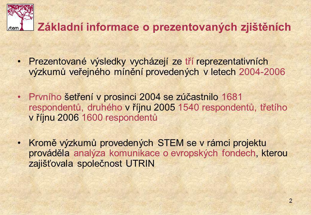 2 Základní informace o prezentovaných zjištěních Prezentované výsledky vycházejí ze tří reprezentativních výzkumů veřejného mínění provedených v letech 2004-2006 Prvního šetření v prosinci 2004 se zúčastnilo 1681 respondentů, druhého v říjnu 2005 1540 respondentů, třetího v říjnu 2006 1600 respondentů Kromě výzkumů provedených STEM se v rámci projektu prováděla analýza komunikace o evropských fondech, kterou zajišťovala společnost UTRIN