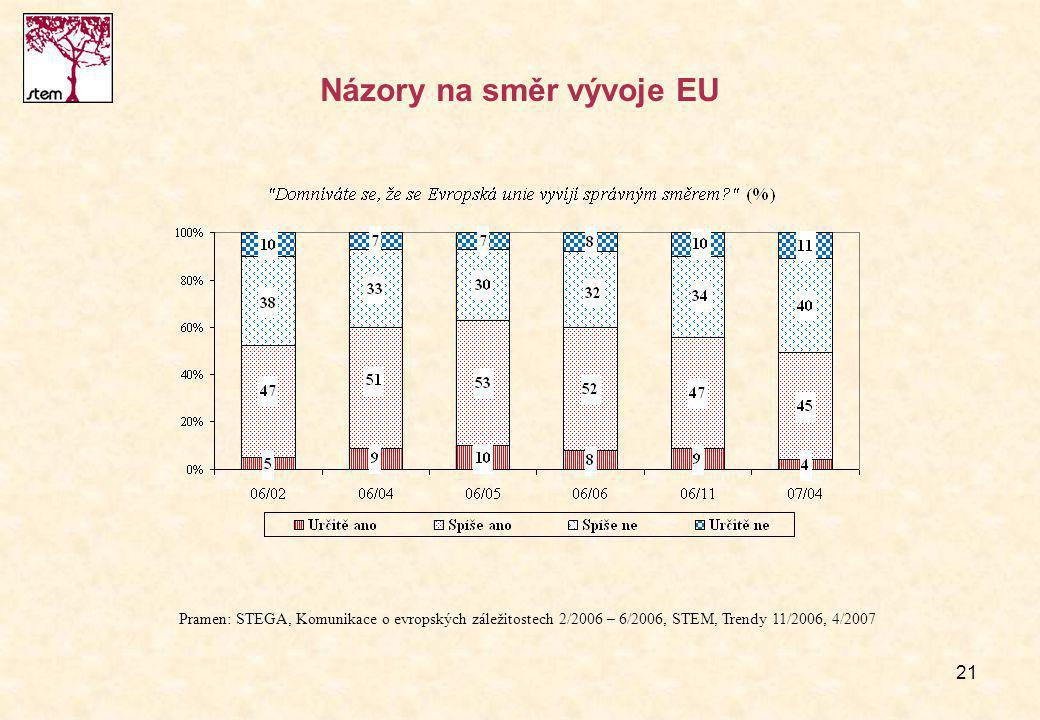 21 Názory na směr vývoje EU Pramen: STEGA, Komunikace o evropských záležitostech 2/2006 – 6/2006, STEM, Trendy 11/2006, 4/2007