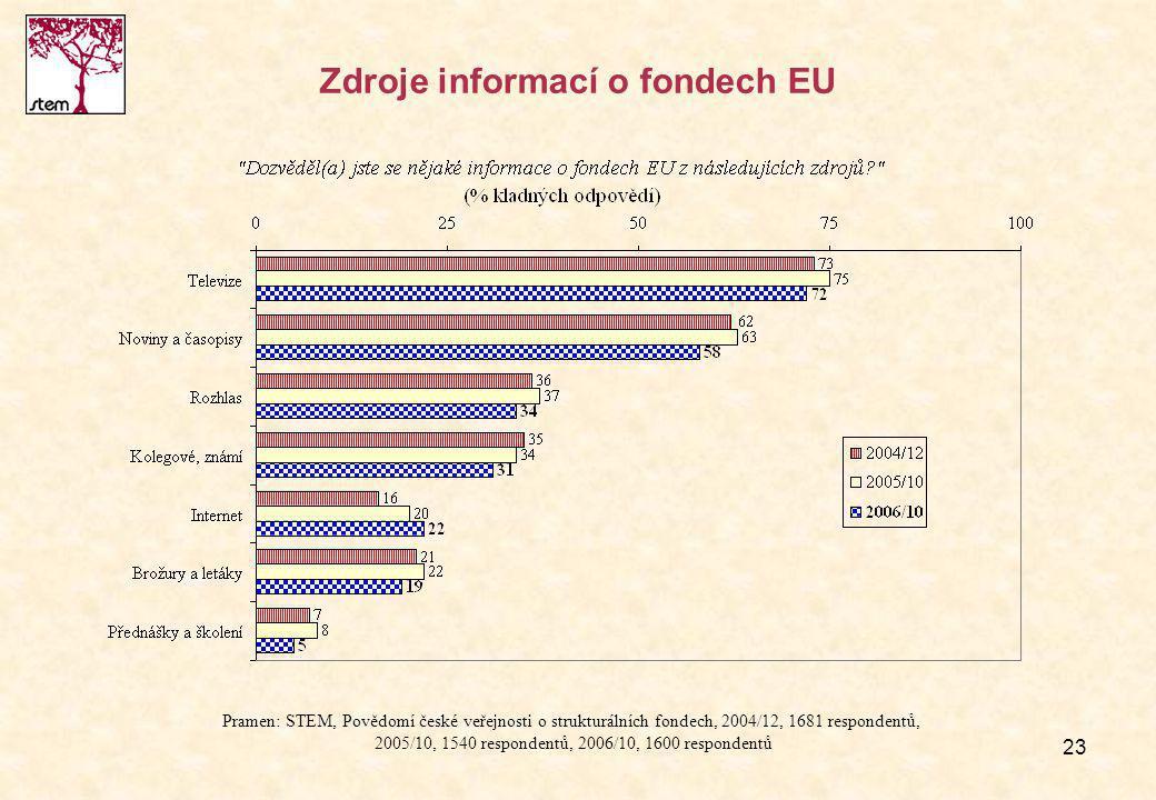 23 Zdroje informací o fondech EU Pramen: STEM, Povědomí české veřejnosti o strukturálních fondech, 2004/12, 1681 respondentů, 2005/10, 1540 respondentů, 2006/10, 1600 respondentů