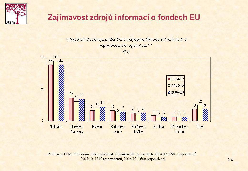 24 Zajímavost zdrojů informací o fondech EU Pramen: STEM, Povědomí české veřejnosti o strukturálních fondech, 2004/12, 1681 respondentů, 2005/10, 1540 respondentů, 2006/10, 1600 respondentů