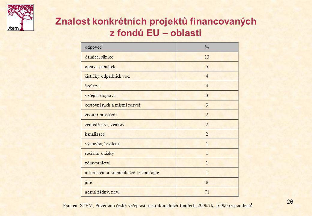 26 Znalost konkrétních projektů financovaných z fondů EU – oblasti odpověď% dálnice, silnice13 oprava památek5 čističky odpadních vod4 školství4 veřejná doprava3 cestovní ruch a místní rozvoj3 životní prostředí2 zemědělství, venkov2 kanalizace2 výstavba, bydlení1 sociální otázky1 zdravotnictví1 informační a komunikační technologie1 jiné8 nezná žádný, neví71 Pramen: STEM, Povědomí české veřejnosti o strukturálních fondech, 2006/10, 16000 respondentů