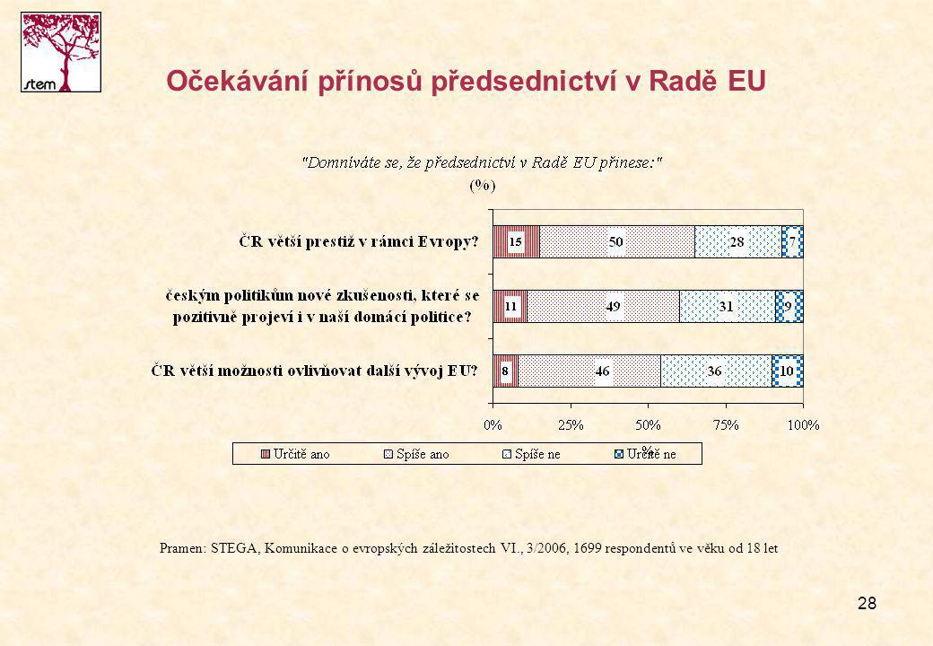 28 Očekávání přínosů předsednictví v Radě EU Pramen: STEGA, Komunikace o evropských záležitostech VI., 3/2006, 1699 respondentů ve věku od 18 let