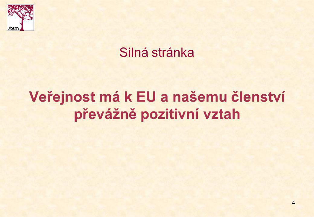 4 Veřejnost má k EU a našemu členství převážně pozitivní vztah Silná stránka