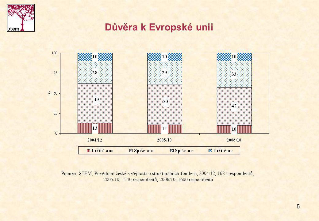 5 Důvěra k Evropské unii Pramen: STEM, Povědomí české veřejnosti o strukturálních fondech, 2004/12, 1681 respondentů, 2005/10, 1540 respondentů, 2006/10, 1600 respondentů