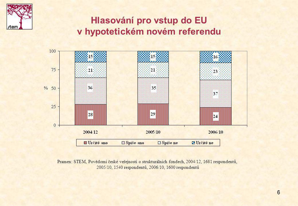 6 Hlasování pro vstup do EU v hypotetickém novém referendu Pramen: STEM, Povědomí české veřejnosti o strukturálních fondech, 2004/12, 1681 respondentů, 2005/10, 1540 respondentů, 2006/10, 1600 respondentů