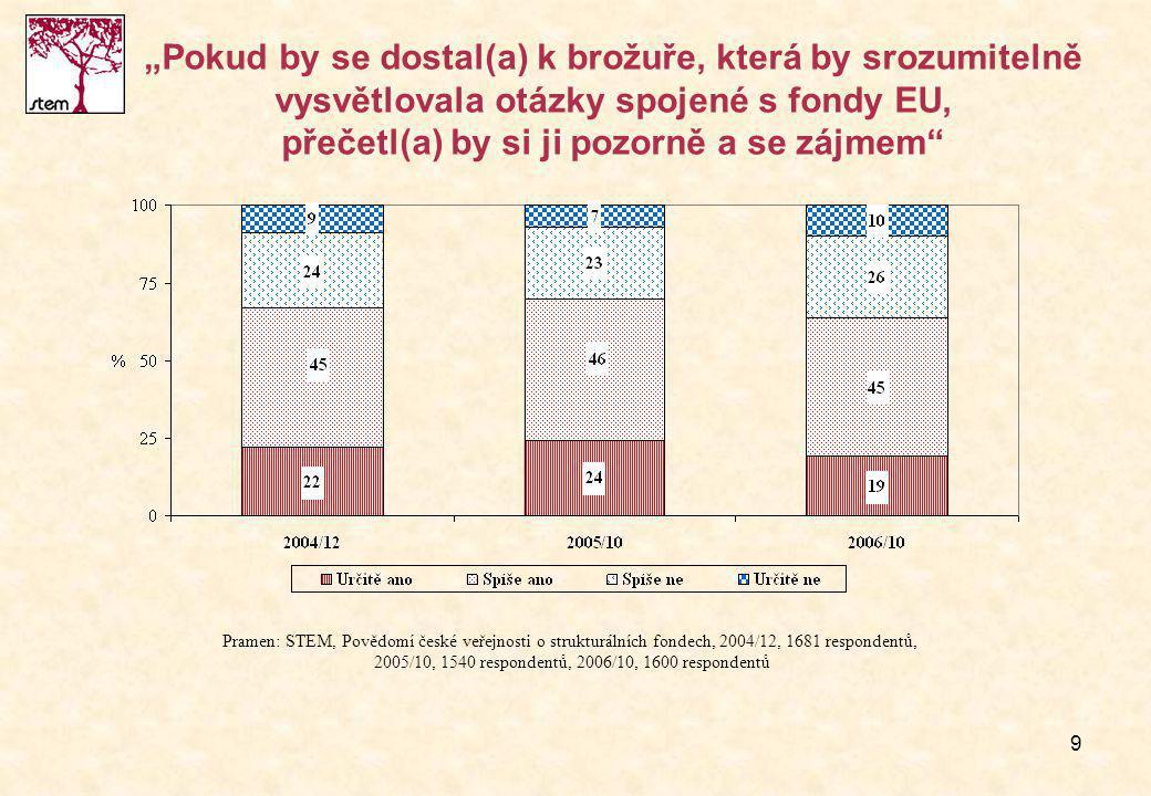 """9 """"Pokud by se dostal(a) k brožuře, která by srozumitelně vysvětlovala otázky spojené s fondy EU, přečetl(a) by si ji pozorně a se zájmem Pramen: STEM, Povědomí české veřejnosti o strukturálních fondech, 2004/12, 1681 respondentů, 2005/10, 1540 respondentů, 2006/10, 1600 respondentů"""