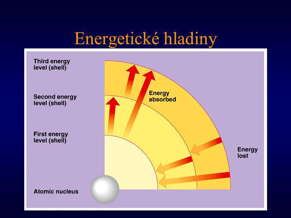 Energetické hladiny