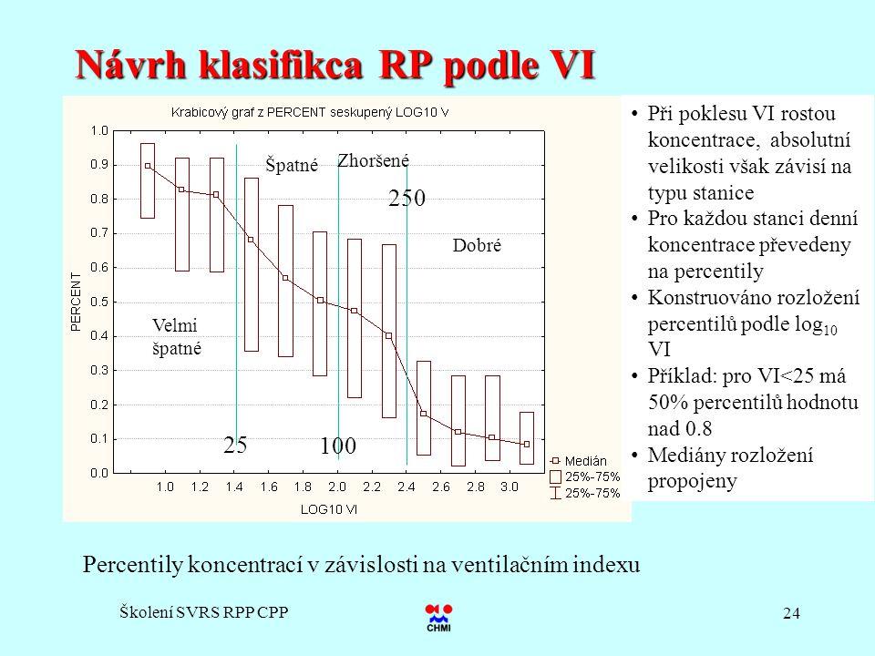 Školení SVRS RPP CPP 24 Návrh klasifikca RP podle VI Percentily koncentrací v závislosti na ventilačním indexu 25 100 250 Dobré Zhoršené Špatné Velmi