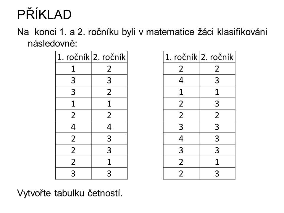 PŘÍKLAD Na konci 1. a 2. ročníku byli v matematice žáci klasifikováni následovně: Vytvořte tabulku četností. 1. ročník2. ročník1. ročník2. ročník 1222