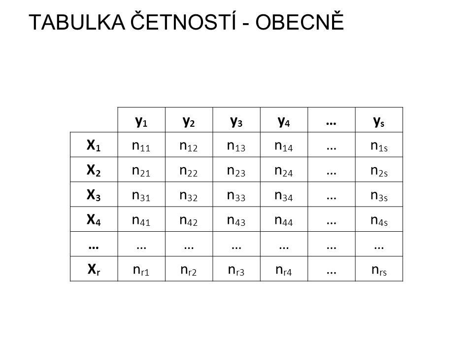 TABULKA ČETNOSTÍ - OBECNĚ y1y1 y2y2 y3y3 y4y4 …ysys X1X1 n 11 n 12 n 13 n 14 …n 1s X2X2 n 21 n 22 n 23 n 24 …n 2s X3X3 n 31 n 32 n 33 n 34 …n 3s X4X4