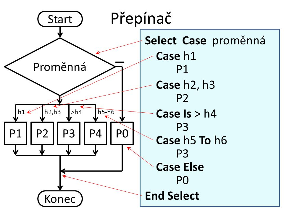 Přepínač Start P1 Proměnná Konec Select Case proměnná End Select P1 P0P2P3P4 h1h2,h3>h4h5-h6 Case h1 P2 Case h2, h3 P3 Case Is > h4 P3 Case h5 To h6 P0 Case Else