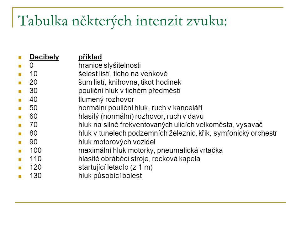 Tabulka některých intenzit zvuku: Decibelypříklad 0hranice slyšitelnosti 10 šelest listí, ticho na venkově 20 šum listí, knihovna, tikot hodinek 30 po