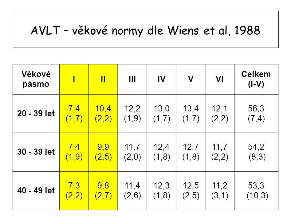 AVLT – věkové normy dle Wiens et al, 1988 Věkové pásmo IIIIIIIVVVI Celkem (I-V) 20 - 39 let 7,4 (1,7) 10,4 (2,2) 12,2 (1,9) 13,0 (1,7) 13,4 (1,7) 12,1
