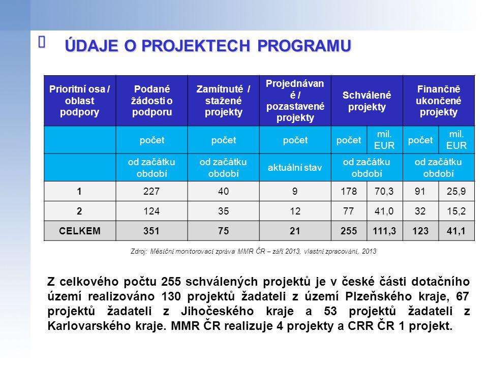 ÚDAJE O PROJEKTECH PROGRAMU  Prioritní osa / oblast podpory Podané žádosti o podporu Zamítnuté / stažené projekty Projednávan é / pozastavené projekt