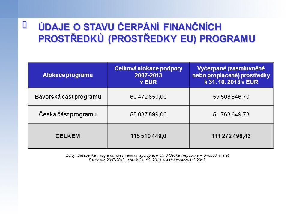 ÚDAJE O STAVU ČERPÁNÍ FINANČNÍCH PROSTŘEDKŮ (PROSTŘEDKY EU) PROGRAMU  Alokace programu Celková alokace podpory 2007-2013 v EUR Vyčerpané (zasmluvněné
