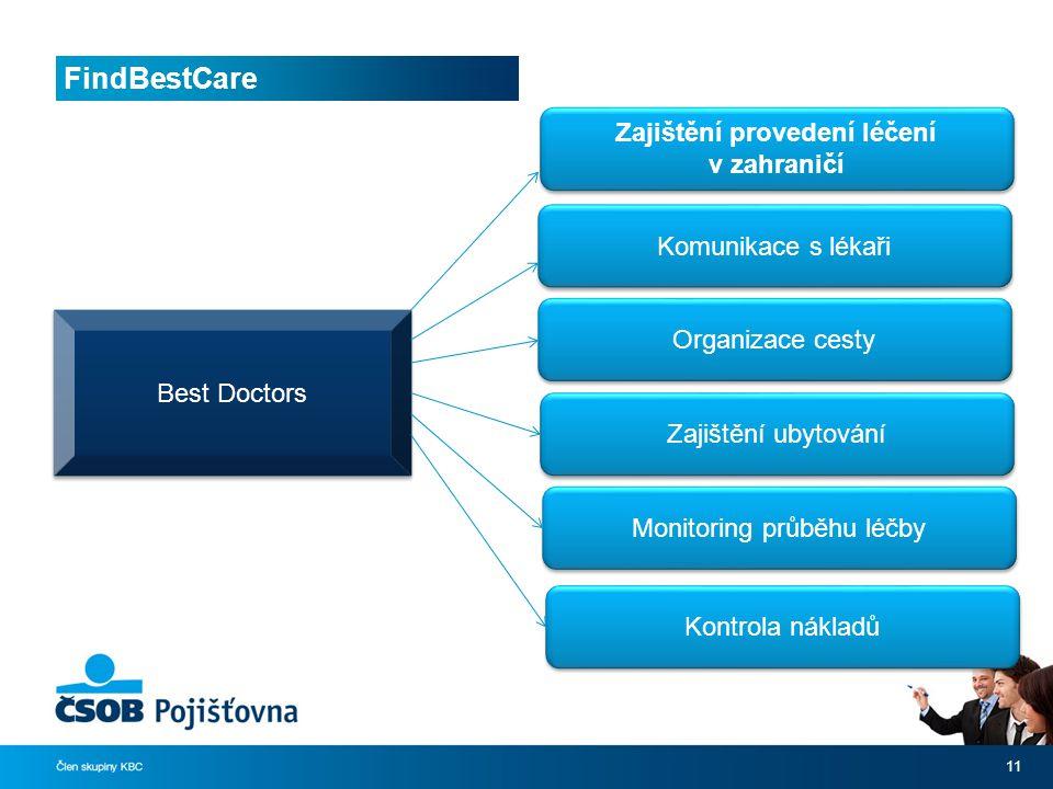 FindBestCare 11 Best Doctors Zajištění provedení léčení v zahraničí Komunikace s lékaři Organizace cesty Zajištění ubytování Monitoring průběhu léčby Kontrola nákladů