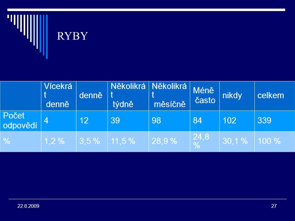 27 22.8.2009 RYBY Vícekrá t denně Několikrá t týdně Několikrá t měsíčně Méně často nikdycelkem Počet odpovědí 412399884102339 %1,2 %3,5 %11,5 %28,9 % 24,8 % 30,1 %100 %