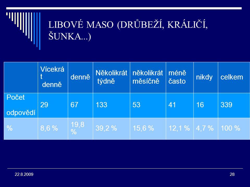 28 22.8.2009 LIBOVÉ MASO (DRŮBEŽÍ, KRÁLIČÍ, ŠUNKA...) Vícekrá t denně Několikrát týdně několikrát měsíčně méně často nikdycelkem Počet odpovědí 2967133534116339 %8,6 % 19,8 % 39,2 %15,6 %12,1 %4,7 %100 %