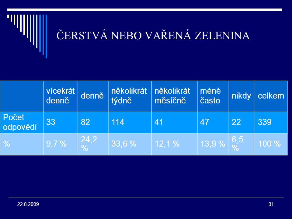 31 22.8.2009 ČERSTVÁ NEBO VAŘENÁ ZELENINA vícekrát denně několikrát týdně několikrát měsíčně méně často nikdycelkem Počet odpovědí 3382114414722339 %9,7 % 24,2 % 33,6 %12,1 %13,9 % 6,5 % 100 %