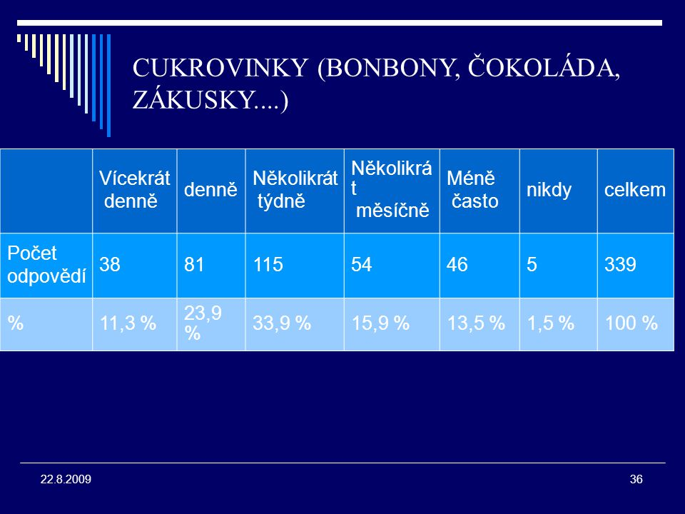 36 22.8.2009 CUKROVINKY (BONBONY, ČOKOLÁDA, ZÁKUSKY....) Vícekrát denně Několikrát týdně Několikrá t měsíčně Méně často nikdycelkem Počet odpovědí 388111554465339 %11,3 % 23,9 % 33,9 %15,9 %13,5 %1,5 %100 %