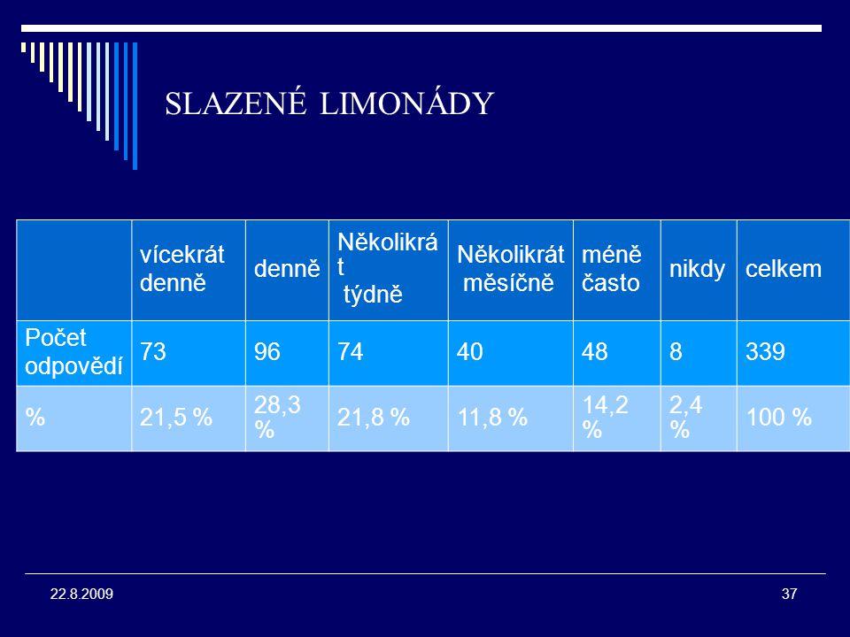 37 22.8.2009 SLAZENÉ LIMONÁDY vícekrát denně Několikrá t týdně Několikrát měsíčně méně často nikdycelkem Počet odpovědí 73967440488339 %21,5 % 28,3 % 21,8 %11,8 % 14,2 % 2,4 % 100 %