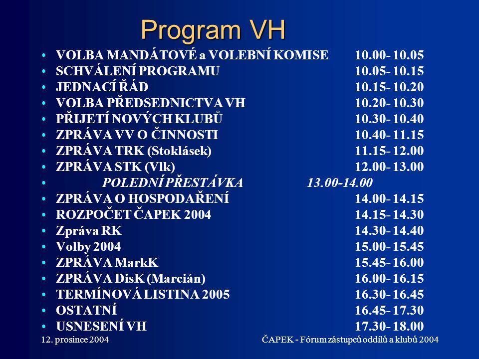 12. prosince 2004ČAPEK - Fórum zástupců oddílů a klubů 2004 Program VH VOLBA MANDÁTOVÉ a VOLEBNÍ KOMISE10.00- 10.05 SCHVÁLENÍ PROGRAMU10.05- 10.15 JED